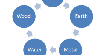 The Production Cycle of the Elements